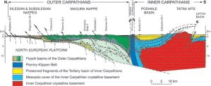 Cross-section of the Carpathians